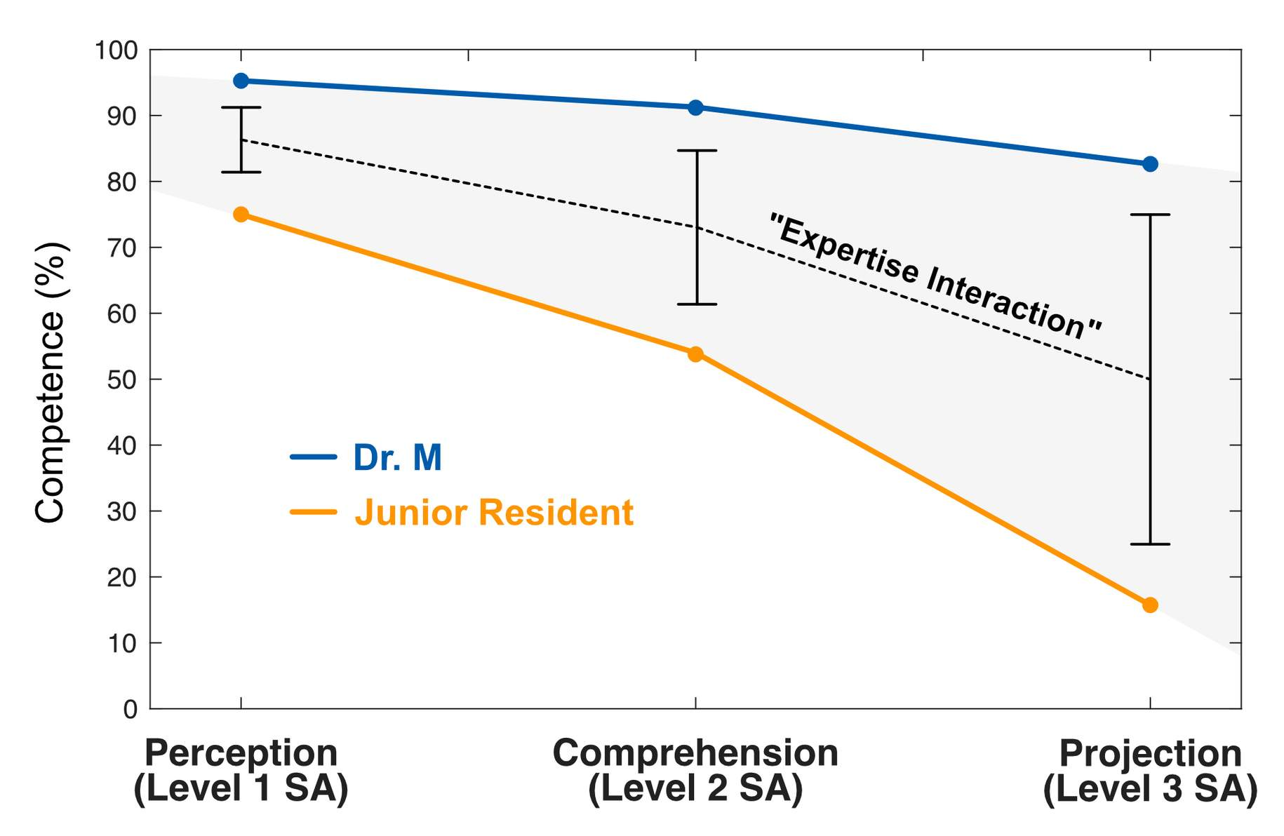 """Figure 2: Interaction effect between surgical expertise and nontechnical skill, mapped onto Endsley's 3-level model. The gap between an experienced surgeon and a junior resident increases with higher levels of SA, producing the """"expertise interaction."""""""