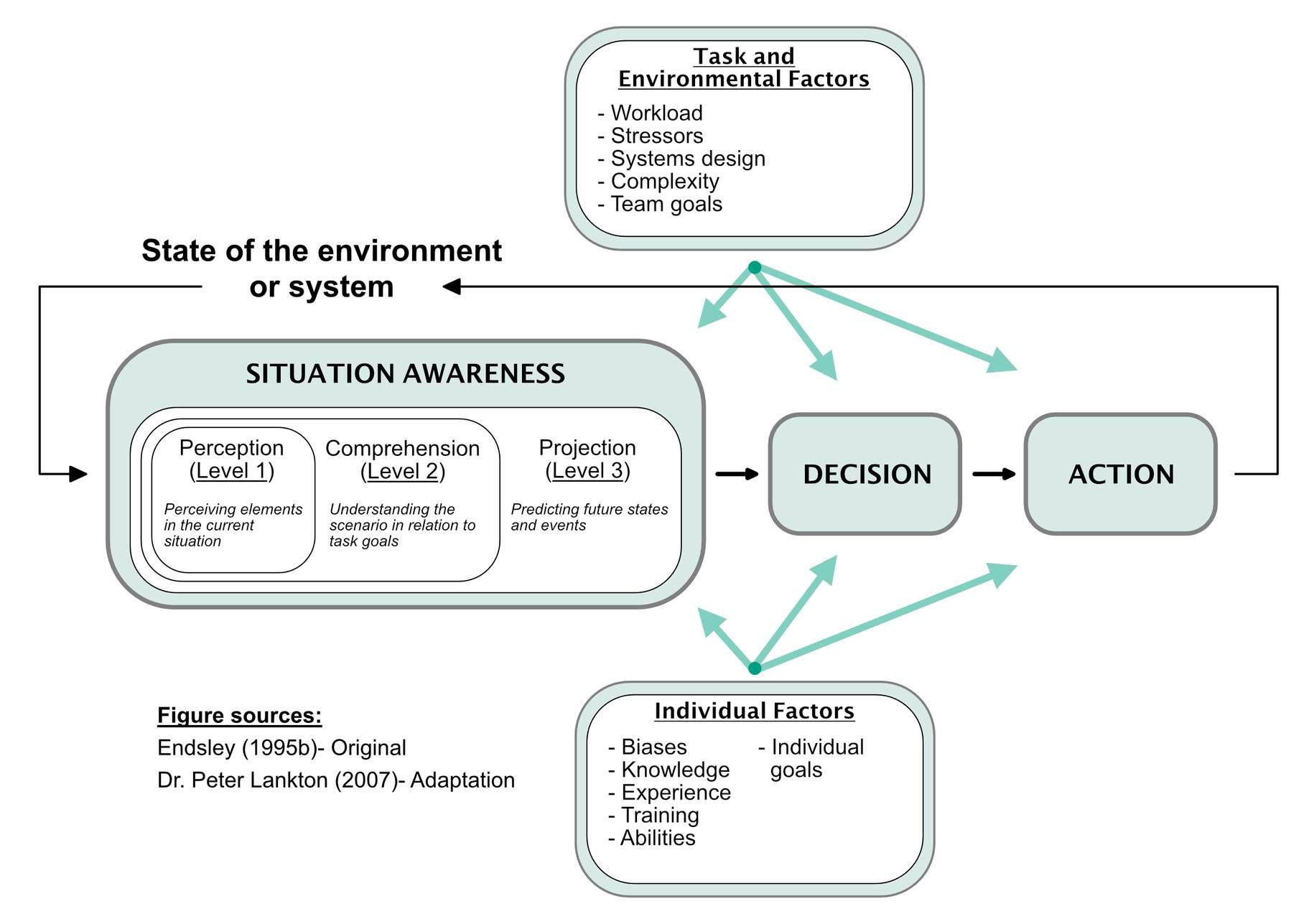 Figure 1:  Endsley's 3-level model of SA. Summarization of the model presented by Endsley (1995b) and Endsley et al (2015).