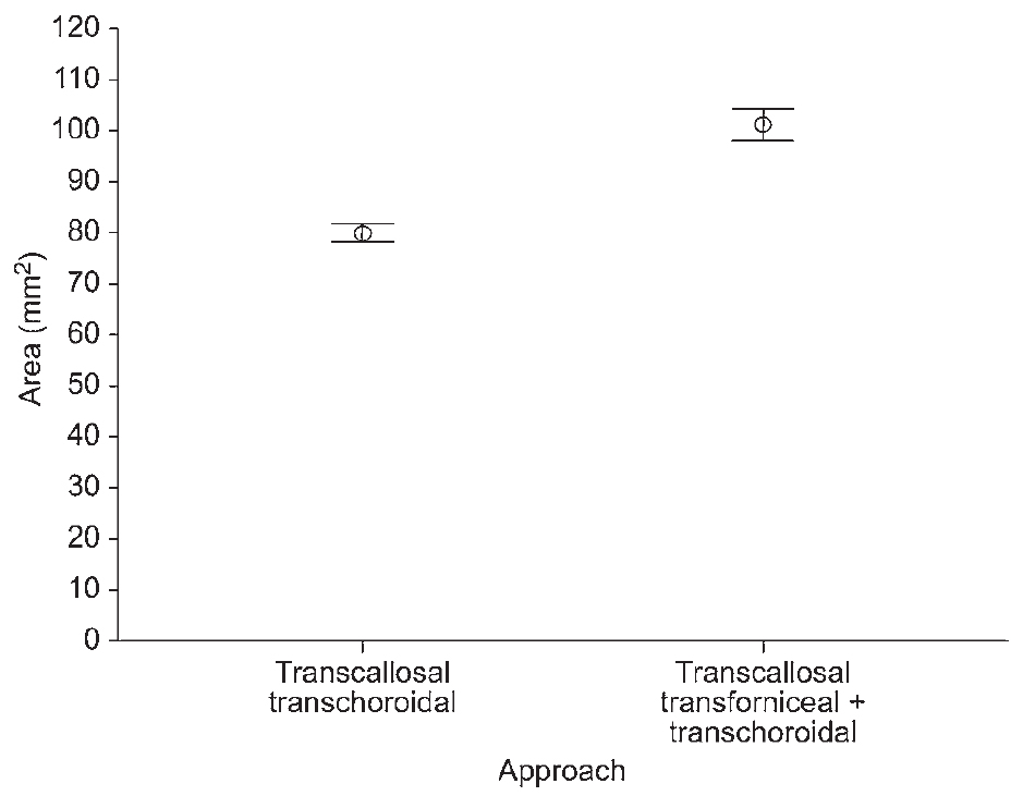 Figure 6. Chart comparing the exposure area of the third ventricle floor between the 2 approaches. The bars correspond to ± 2 SD. (Image courtesy of AL Rhoton, Jr.)