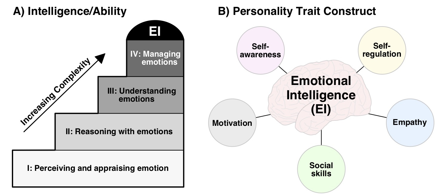 Figure 1. (A) The Mayer and Salovey 4-branch model of EI 9  as a form of intelligence that encompasses a hierarchical set of 4 core abilities. (B) Five-component model of EI as a collection of personality traits. 10