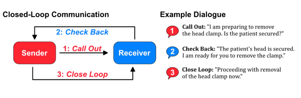 Figure 1: Closed-loop dialogue. The schematic diagram on the left was adapted from reference 41.