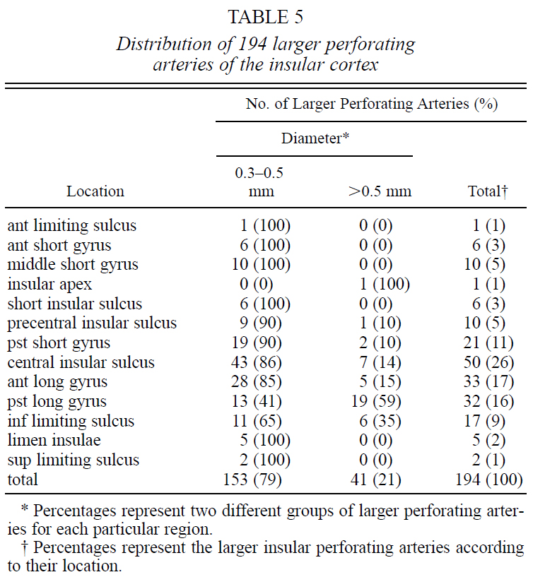 Table 5.Distribution of 194 larger perforatingarteries of the insular cortex.