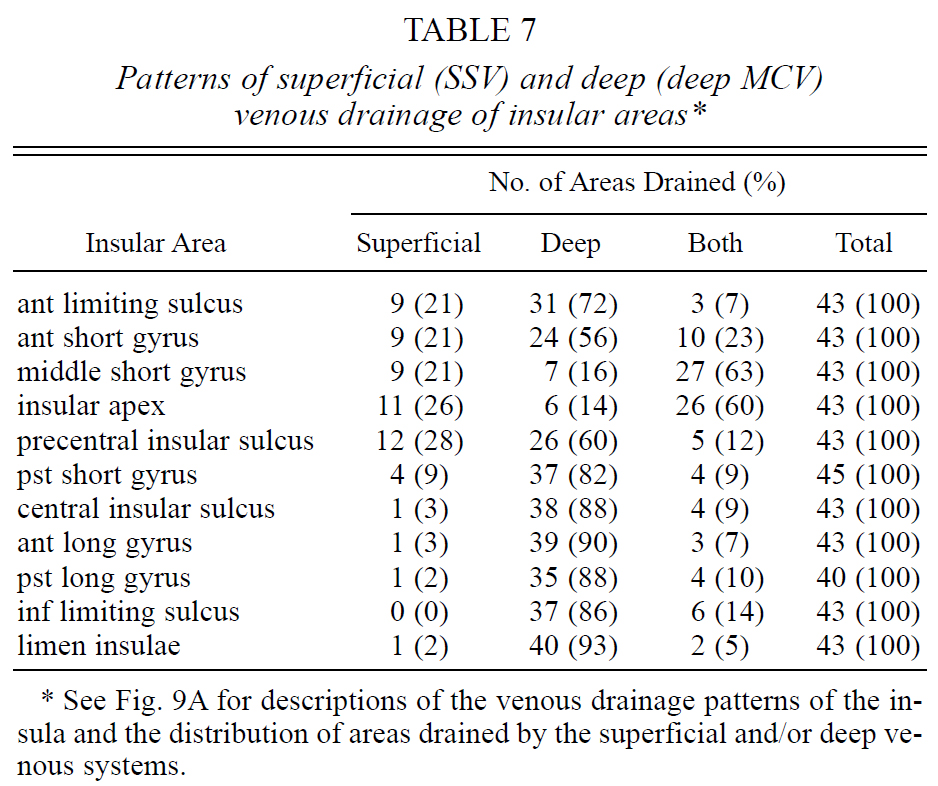 Table 7.Patterns of superficial (SSV) and deep (deep MCV)venous drainage of insular areas.