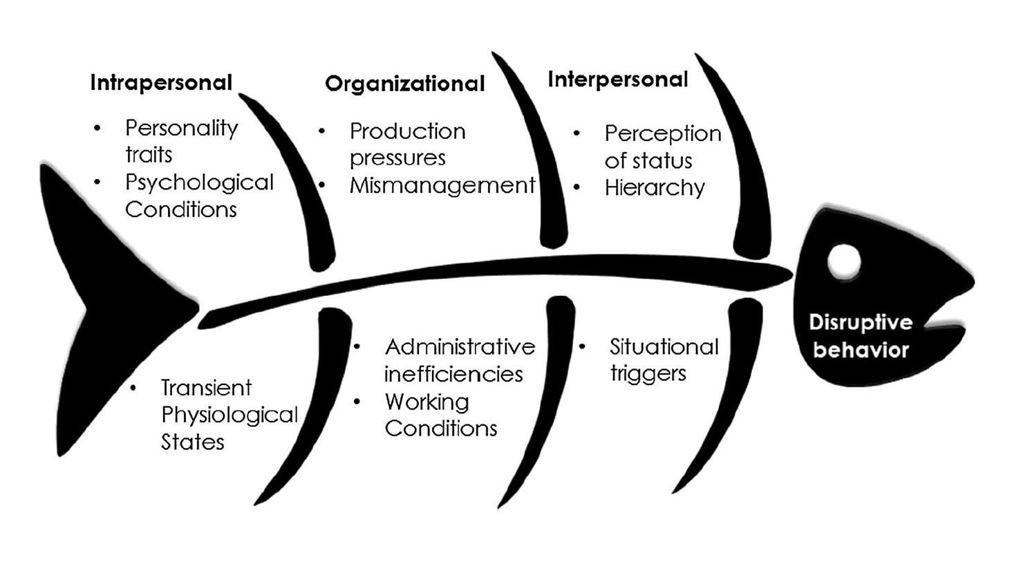 Figure 1: Ishikawa diagram analyzing the antecedent factors guiding disruptive behavior. Image credit to Villafranca et al (2017).