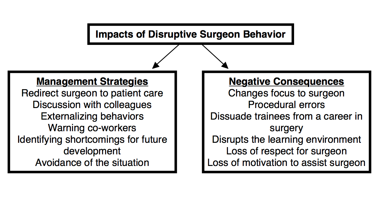 Figure 2: Disruptive behaviors on the part of the surgeon have a widespread impact on trainees and staff as described in the Negative Consequences box. Coping strategies are described in the Management Strategies box.