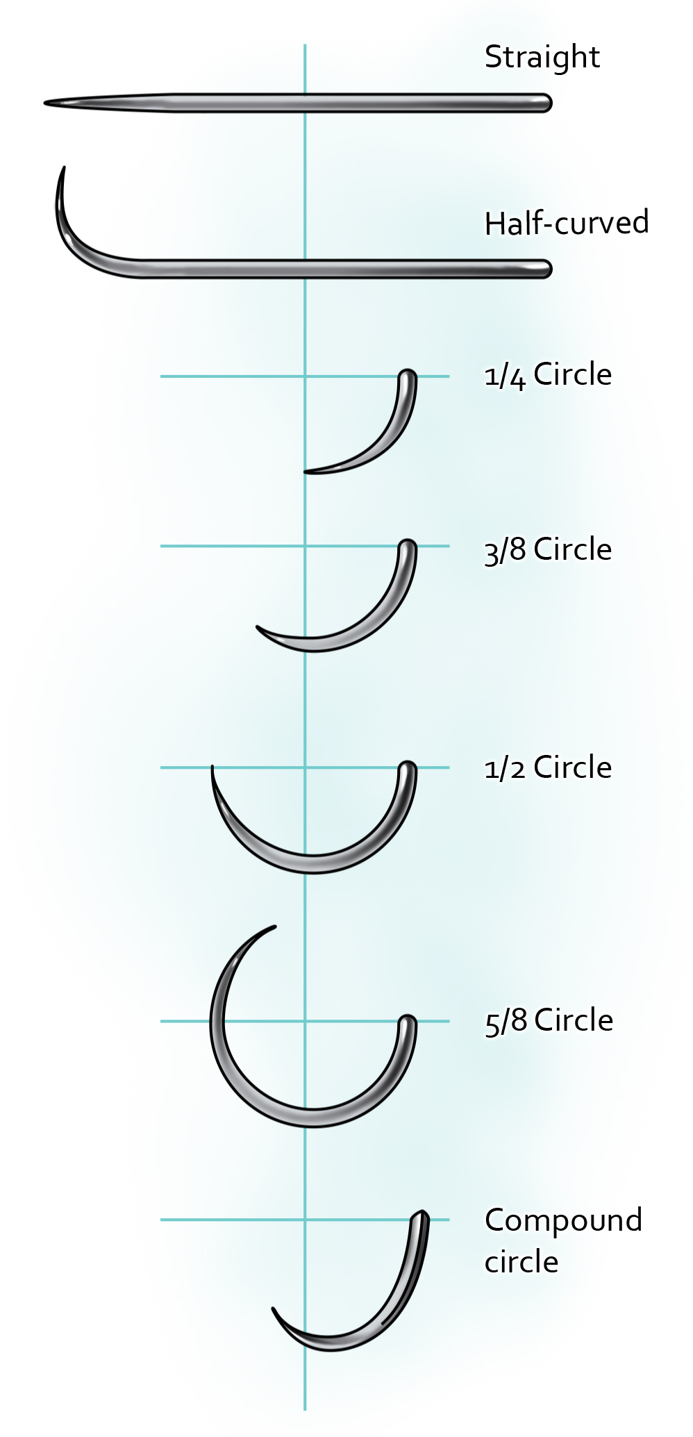 Figure 2: Needle shapes.