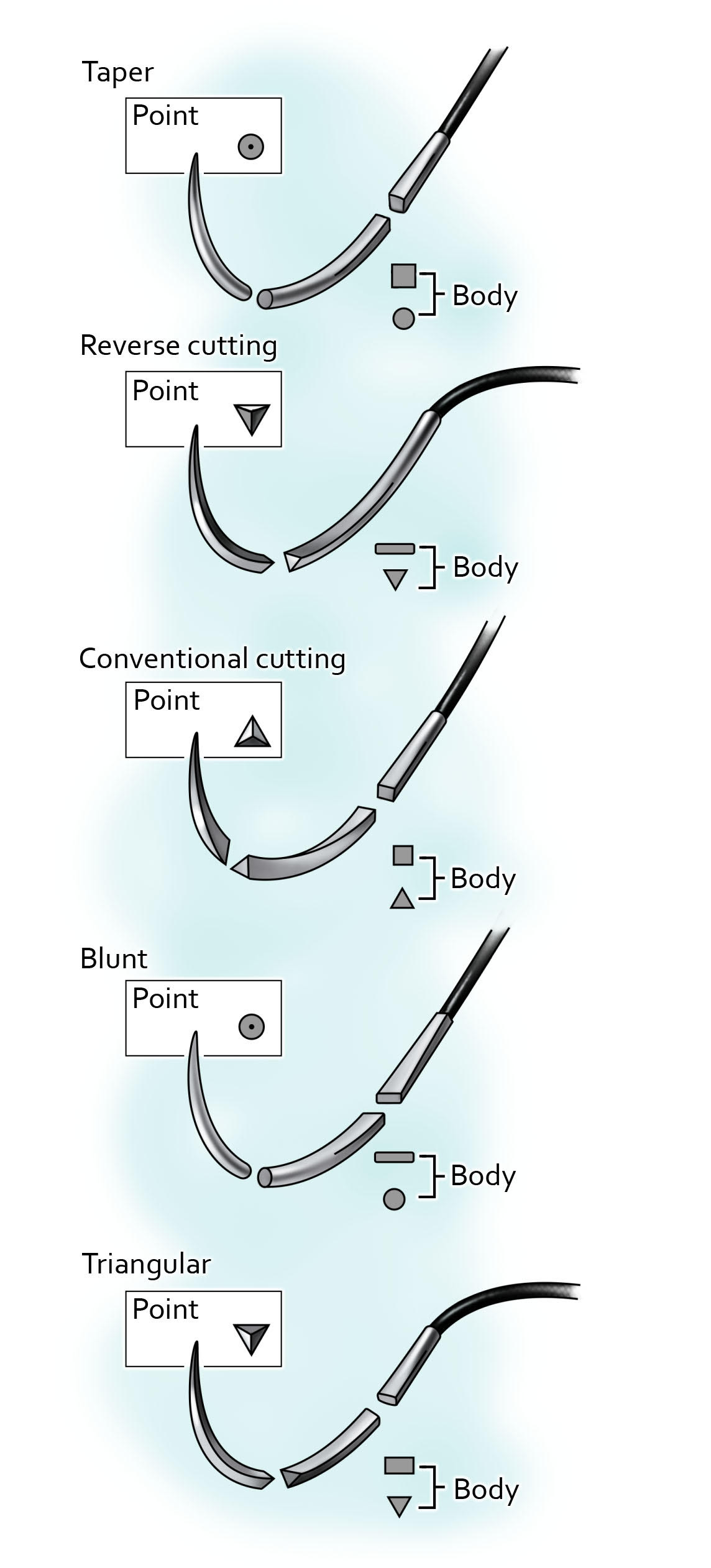 Figure 3: Needle point types: taper point, reverse cutting, conventional cutting, blunt and triangular, respectively.